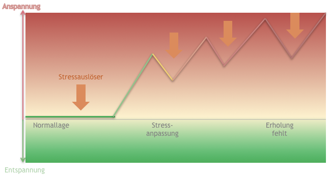 Stress ohne Erholung